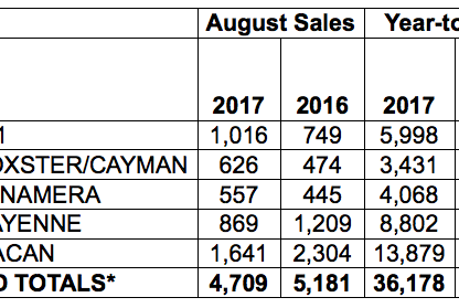 Porsche Cars North America Sales by Model: August 2017