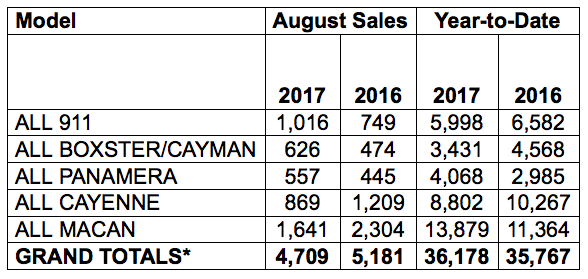 sales chart showing August 2017 information