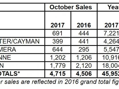 Porsche Cars North America Sales By Model: October 2017