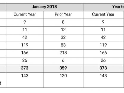 Porsche Cars Canada Sales by Model: January 2018