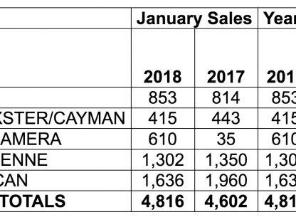 Porsche Cars North America Sales by Model: January 2018