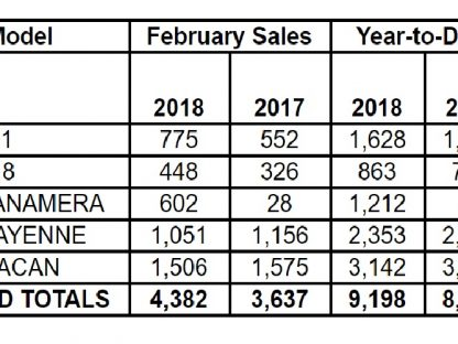 Porsche Cars North America Sales By Model: February 2018
