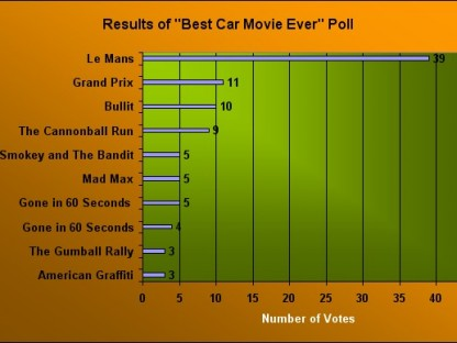 "Results of This Week's Poll: ""What Was the Best Car Movie Ever?"""