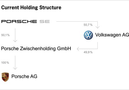 Just what do all the initials in Porsche's Corporate Names Mean Anyway?