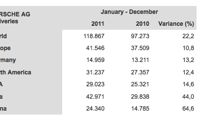 A table showing Porsche's worldwide sales figures for 2012