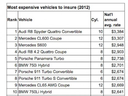 top most expensive cars to insure 2012