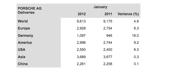 porsche january 2012 world wide sales figures