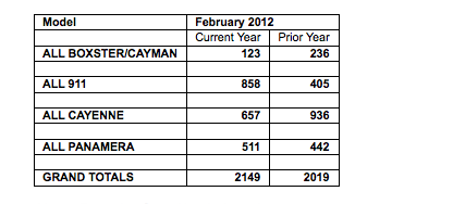 porsche sales figures north america february 2012