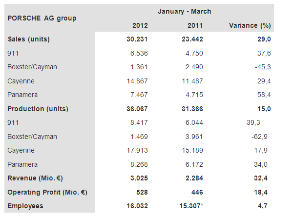 Porsche Reports Q1 2012 Worldwide Revenue Profit Sales