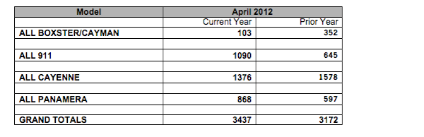 chart showing Porsche Cars North America's April 2012 Sales Figures