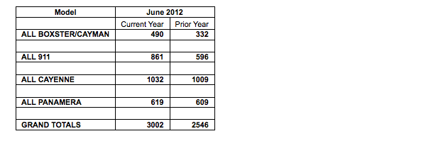 Porsches sales figures by model for june 2012