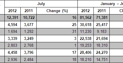 Porsche AG worldwide sales July 2012