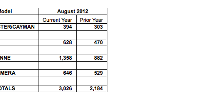 graph showing Porsche Cars North America August 2012 Sales Figures
