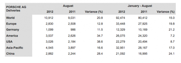 Porsche AG Worldwide Deliveries August 2012