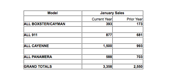 Porsche North America Sales January 2013