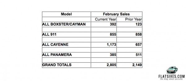 Porsche Cars North America Febraury 2013 Sales