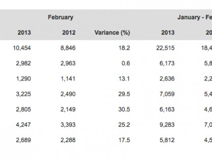 Porsche worldwide sales and delivery figures for February 2013