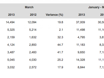 Porsche's World Wide Sales Figures for March and the 1st Quarter of 2013
