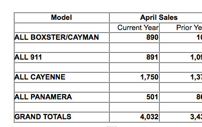 Porsche North America Sales April 2013