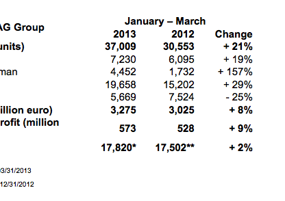 Porsche's WorldWide Delivery Numbers for the 1st Quarter of 2013
