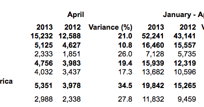Porsche's World Wide Delivery Figures for April 2013