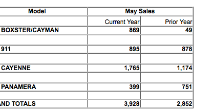Porsche Reports Best May Sales Month in History