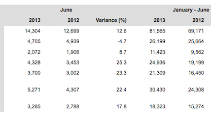 Porsche's World Wide Delivery Figures for June 2013