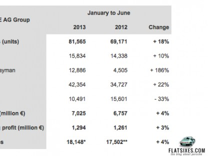 Table showing Porsche's worldwide deliveries by model and year