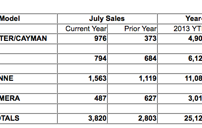 tables showing sales, by model, for Porsche in July 2013