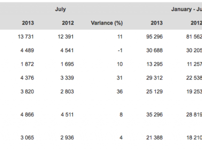 Table showing porsche's worldwide delivery figures by country for July 2013