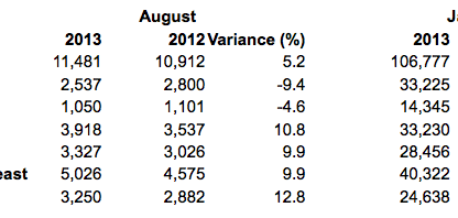 porsche worldwide delivery figures August 2013
