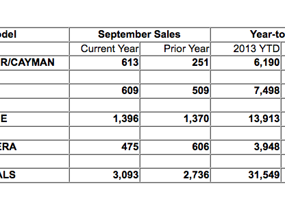 Porsche Cars North America Sales Figures by Model for September 2013