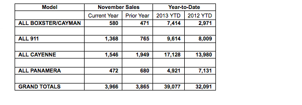 table showing Porsche Cars North America's November 2014 sales