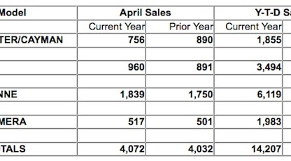 april sales chart for Porsche Cars North America