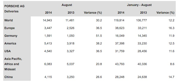 chart of Porsche's worldwide august 2014 sales by country