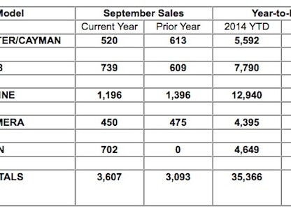 Porsche Cars North America's September 2014 Sales by Model