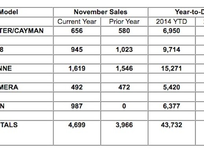 Porsche Cars North America November, 2014 Sales Report
