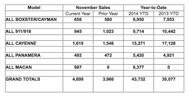 November 2014 sales figures for Porsche Cars North America