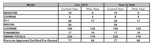 Sales chart showing January 2015 sales by model for Porsche Cars Canada