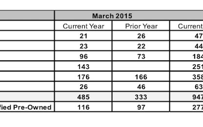 Porsche Cars Canada March 2015 Sales By Model