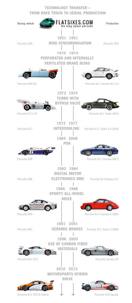 picture showing porsche technology that transfered from the track to production