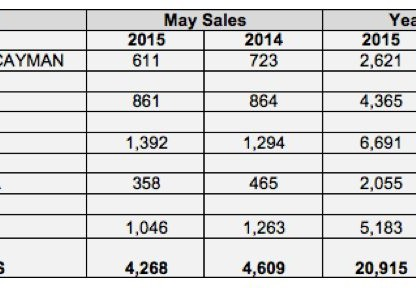 Porsche Cars North America Sales By Model For May 2015