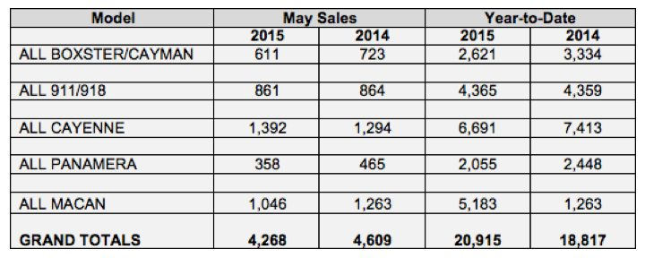 sales chart showing Porsche cars north american sales by model