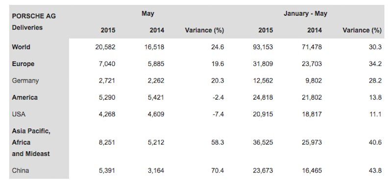 Porsches worldwides sales by country for May 2015