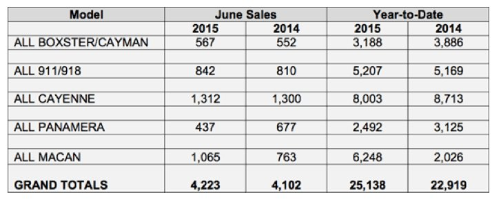 chart showing Porsche's north american sales for june 2015