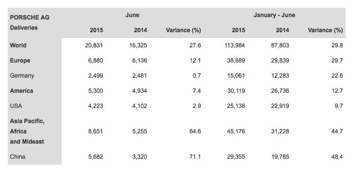 Porsches worldwide sales June 2015 table