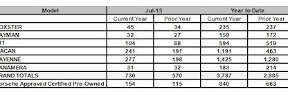 Porsche Cars Canada Sales By Model July 2015