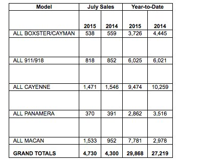 Porsche sales chart by model for July 2015