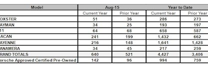 Porsche Cars Canada Sales By Model August 2015