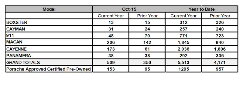 Sales chart showing Porsche Cars Canada's sales for October 2015